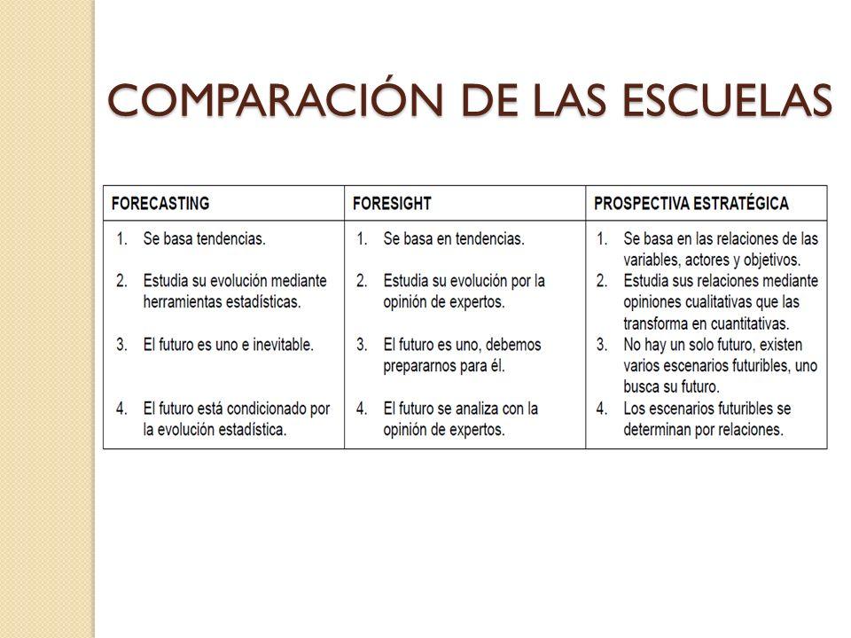 COMPARACIÓN DE LAS ESCUELAS