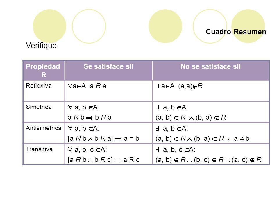 Verifique: Cuadro Resumen Propiedad R Se satisface sii
