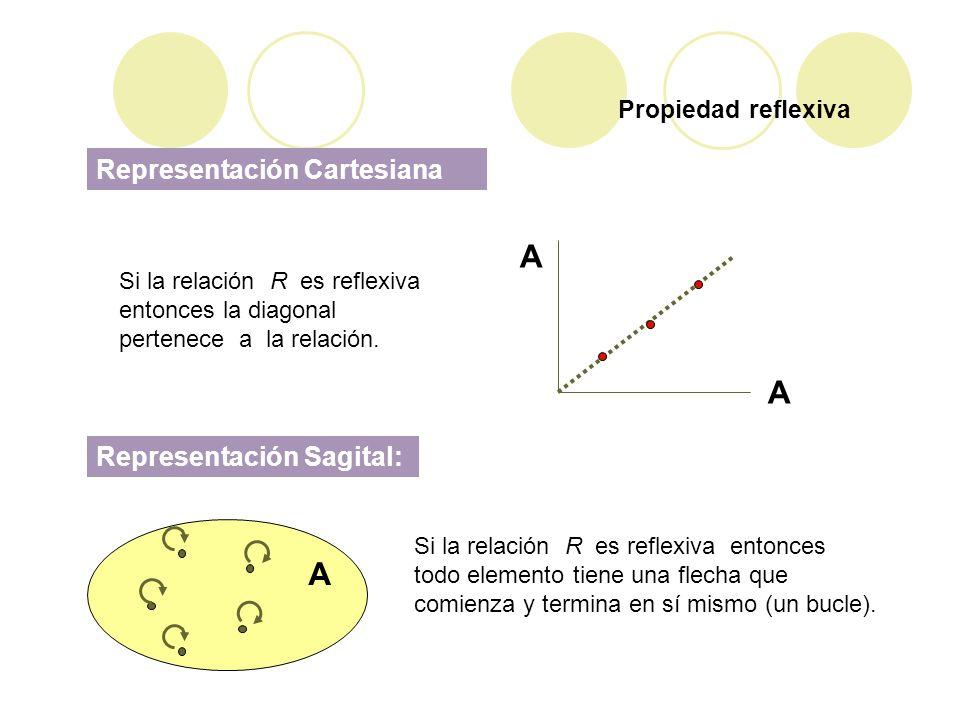 A A Representación Cartesiana Representación Sagital: