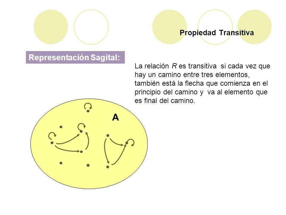 A Representación Sagital: Propiedad Transitiva