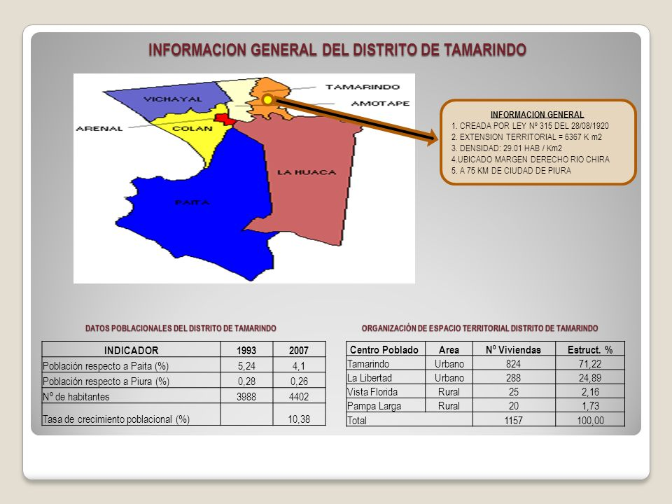 INFORMACION GENERAL DEL DISTRITO DE TAMARINDO