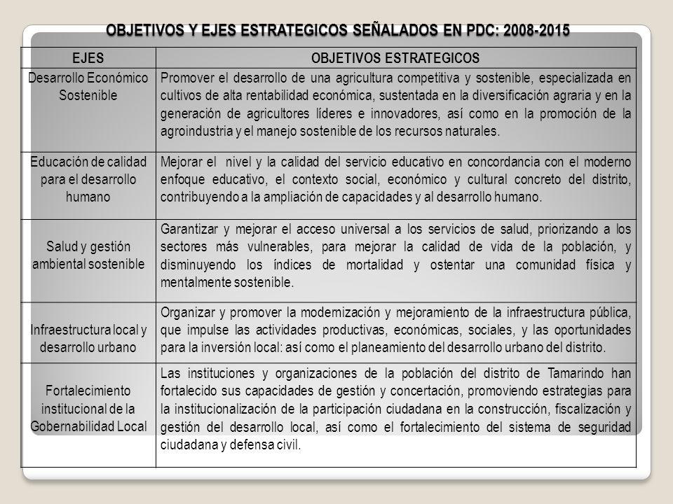 OBJETIVOS Y EJES ESTRATEGICOS SEÑALADOS EN PDC: 2008-2015