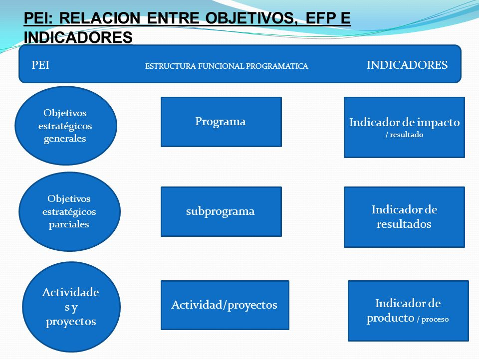 PEI: RELACION ENTRE OBJETIVOS, EFP E INDICADORES