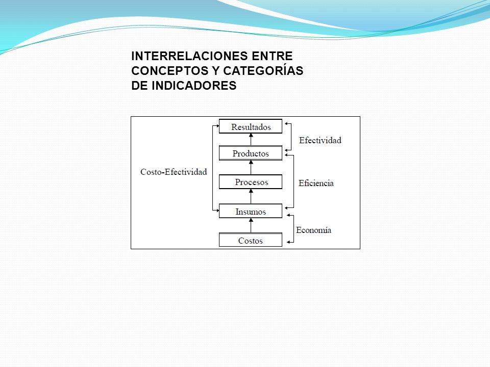INTERRELACIONES ENTRE CONCEPTOS Y CATEGORÍAS