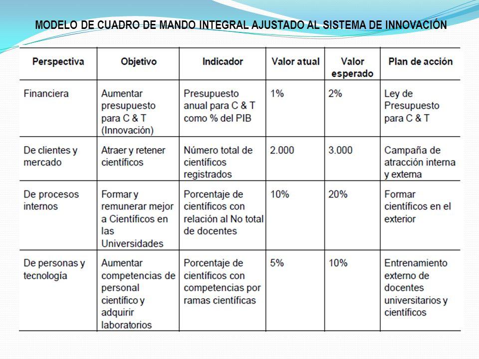MODELO DE CUADRO DE MANDO INTEGRAL AJUSTADO AL SISTEMA DE INNOVACIÓN