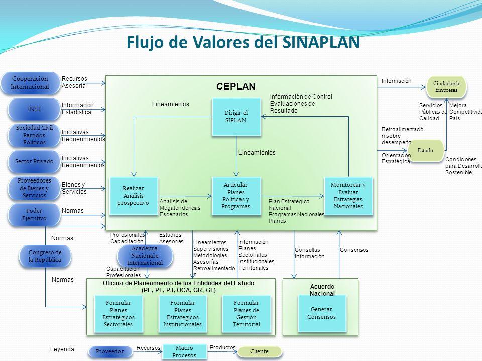 Flujo de Valores del SINAPLAN
