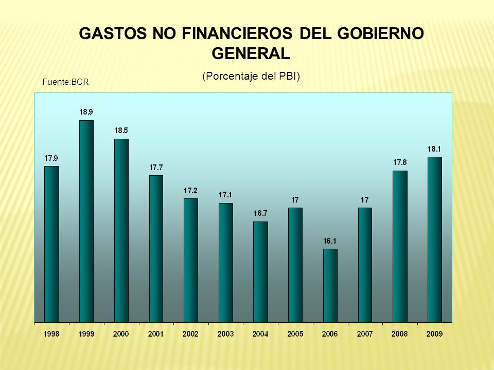 GASTOS NO FINANCIEROS DEL GOBIERNO GENERAL