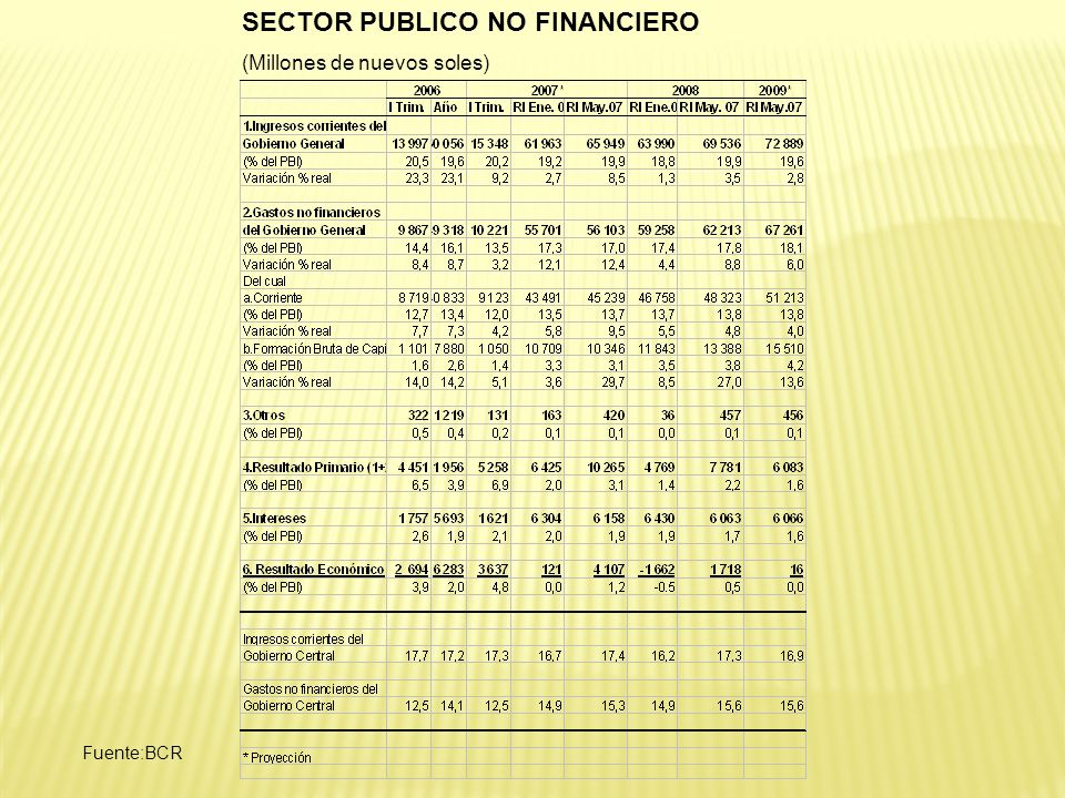 SECTOR PUBLICO NO FINANCIERO