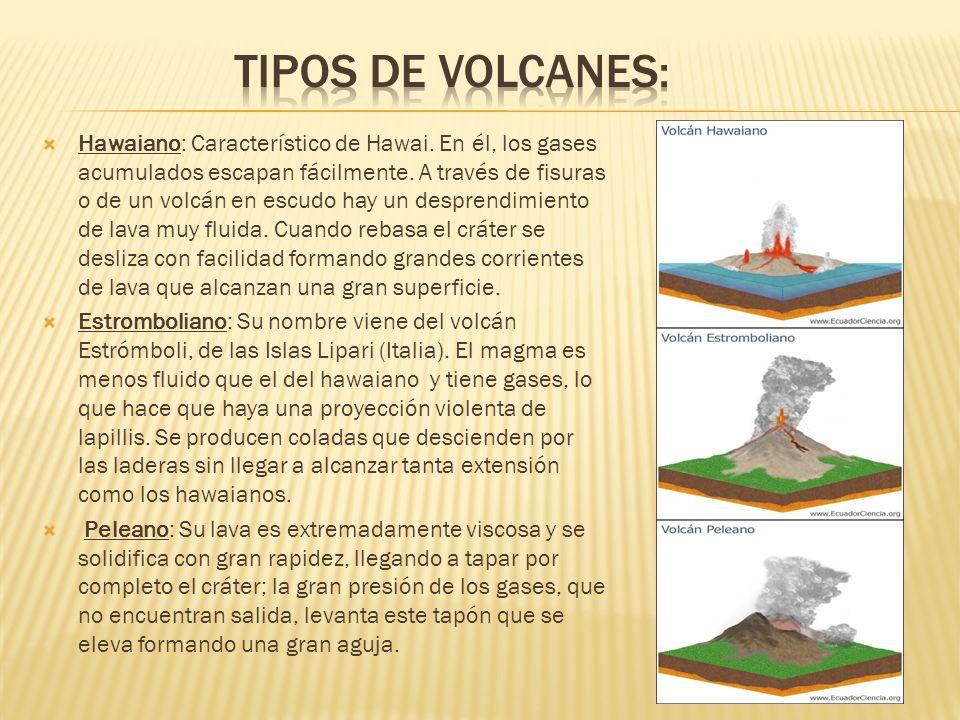 Tipos de volcanes: