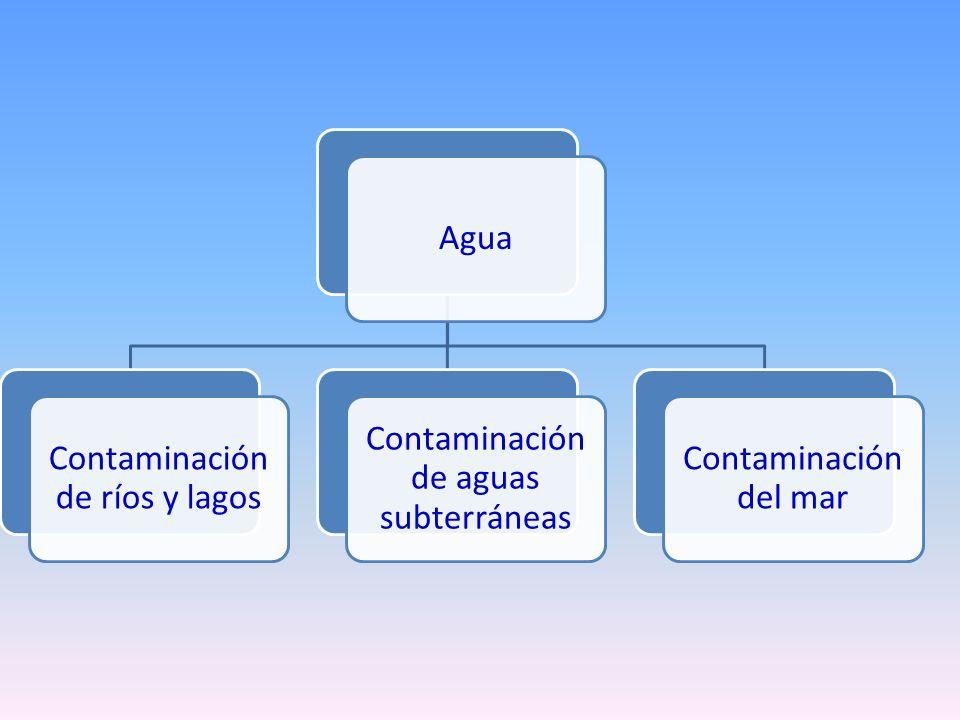 Contaminación de ríos y lagos Contaminación de aguas subterráneas