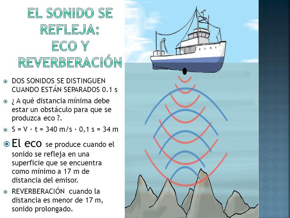 EL SONIDO SE REFLEJA: ECO Y REVERBERACIÓN