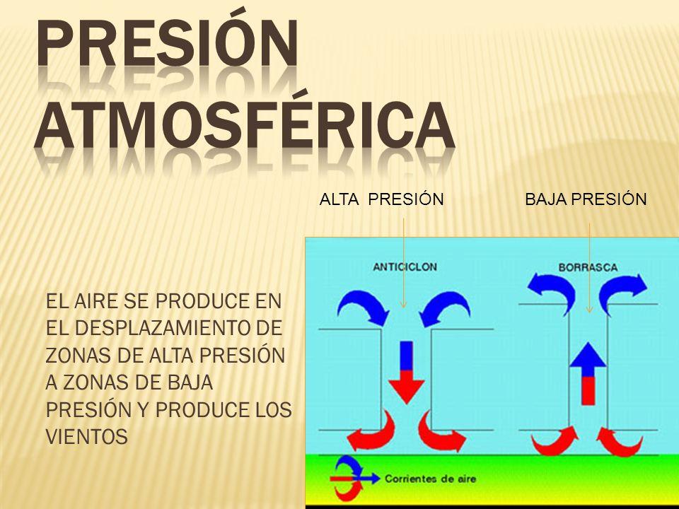 PRESIÓN ATMOSFÉRICA ALTA PRESIÓN BAJA PRESIÓN.