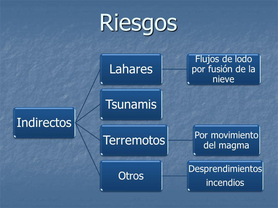 Riesgos Indirectos Lahares Tsunamis Terremotos Otros