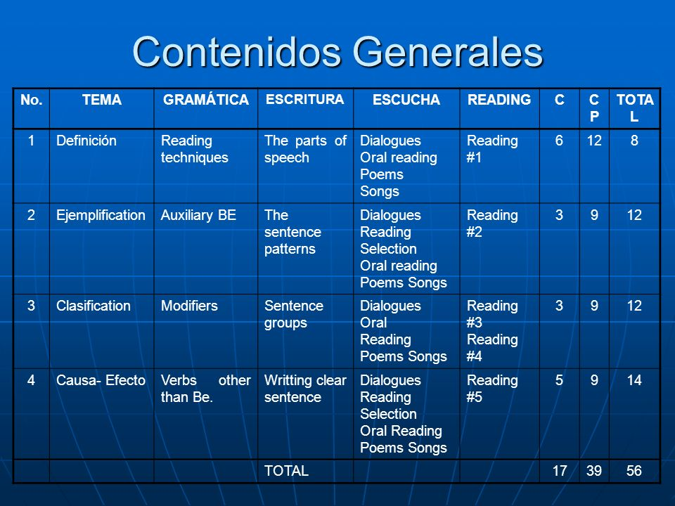 Contenidos Generales No. TEMA GRAMÁTICA ESCUCHA READING C CP TOTAL 1