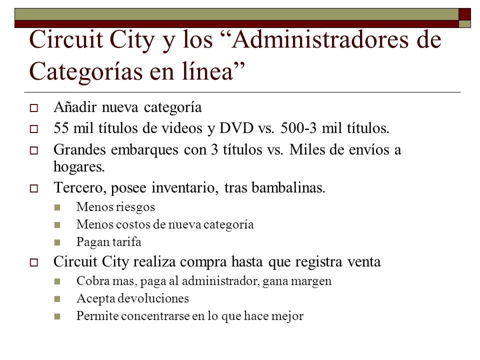 Circuit City y los Administradores de Categorías en línea