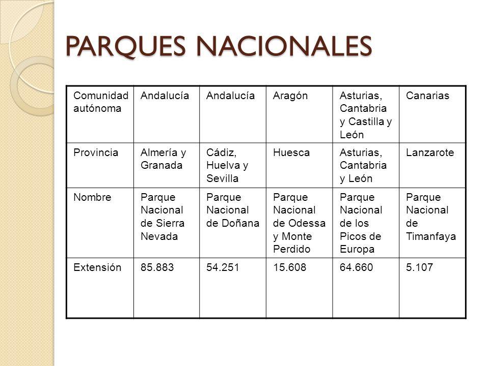 PARQUES NACIONALES Comunidad autónoma Andalucía Aragón