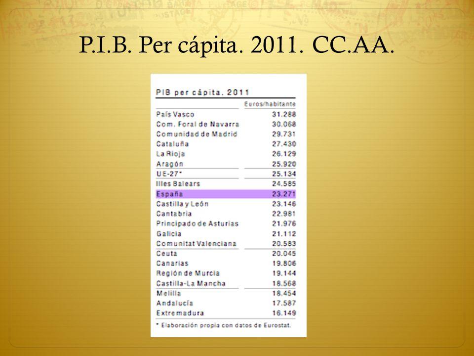 P.I.B. Per cápita. 2011. CC.AA.