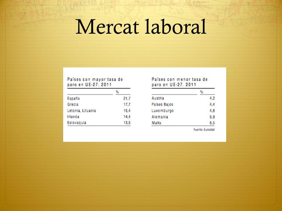 Mercat laboral