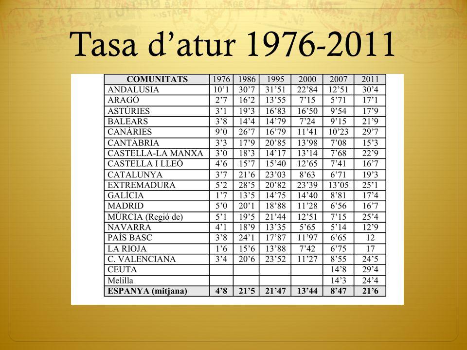 Tasa d'atur 1976-2011