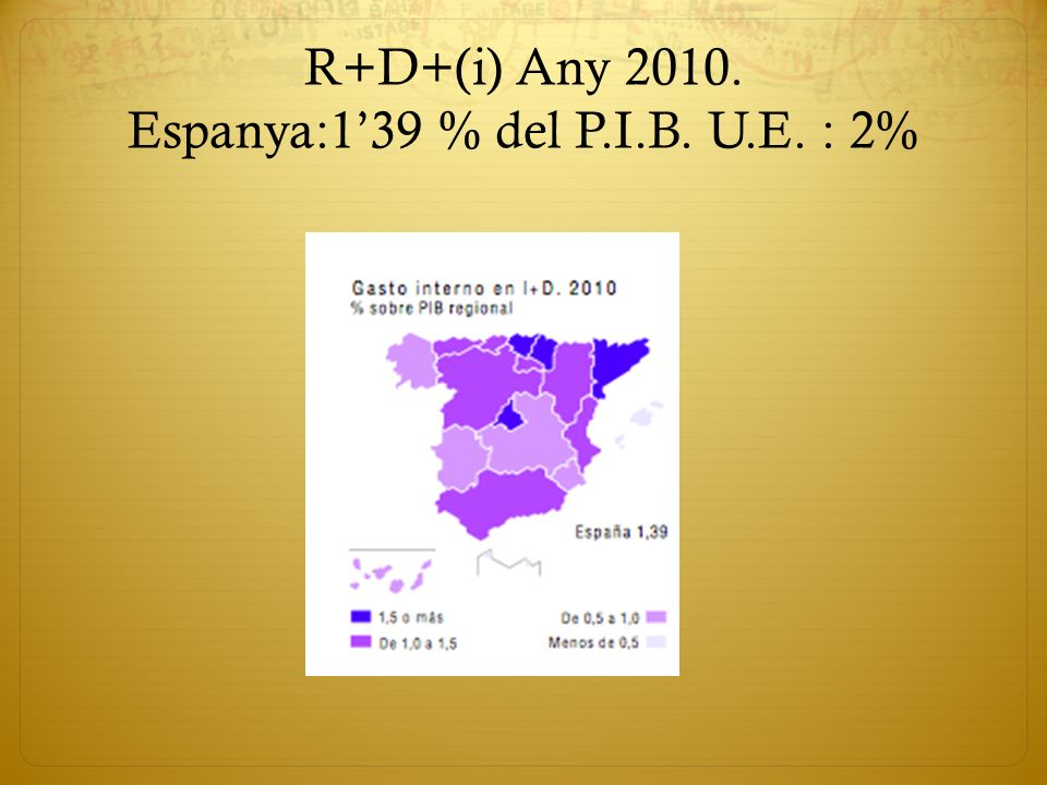 R+D+(i) Any 2010. Espanya:1'39 % del P.I.B. U.E. : 2%