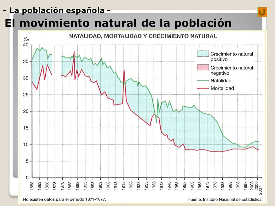 El movimiento natural de la población