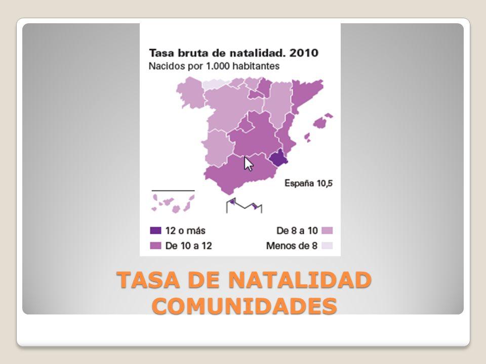 TASA DE NATALIDAD COMUNIDADES