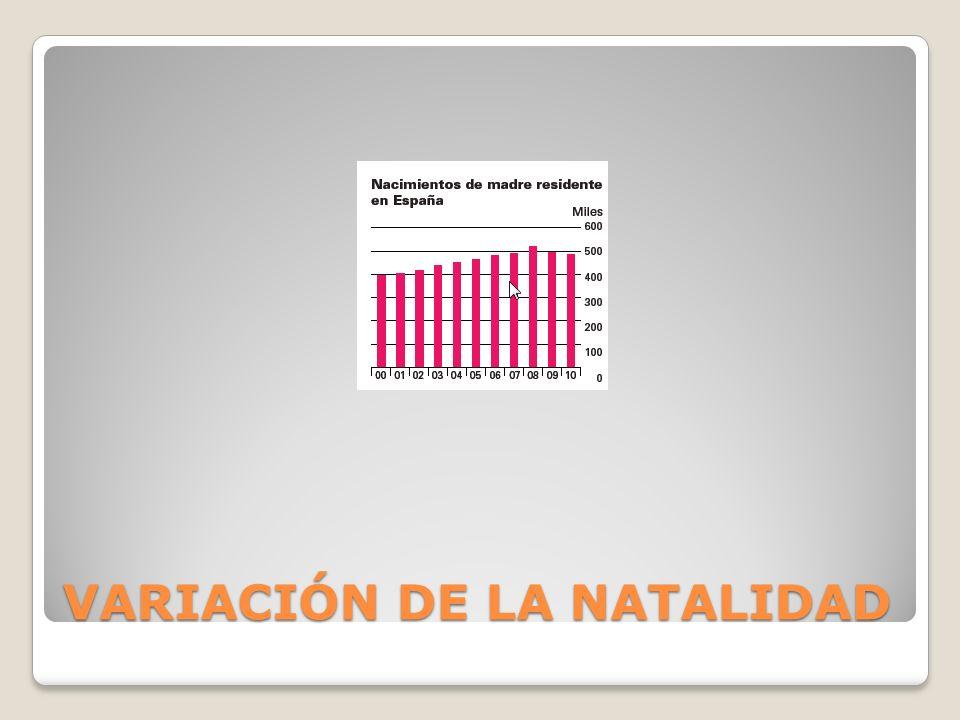 VARIACIÓN DE LA NATALIDAD