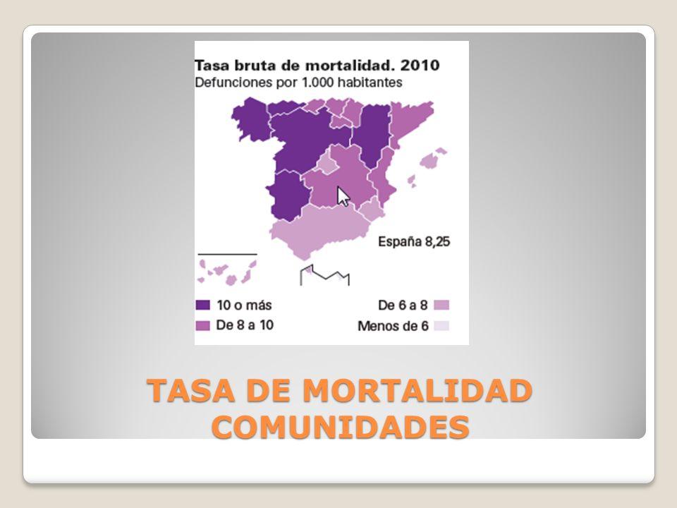 TASA DE MORTALIDAD COMUNIDADES