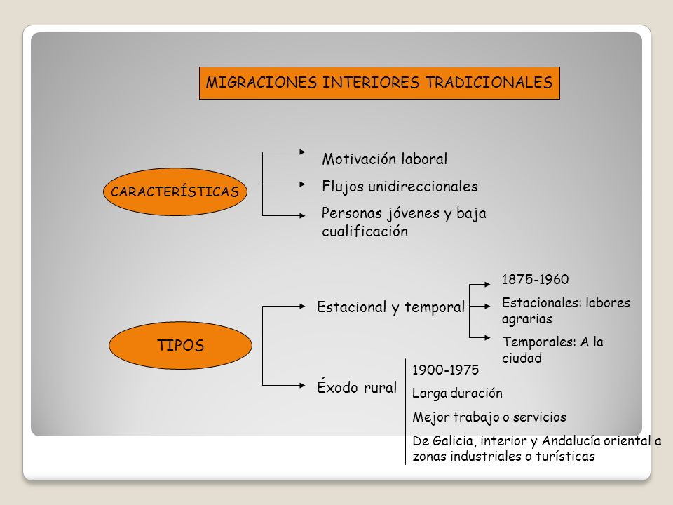 MIGRACIONES INTERIORES TRADICIONALES