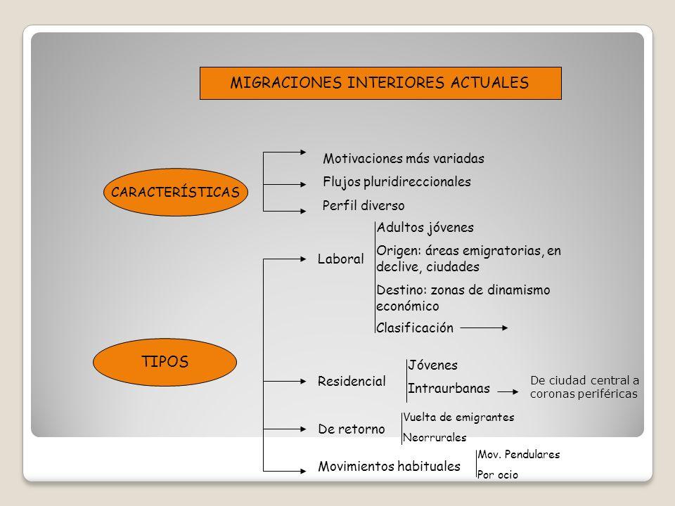 MIGRACIONES INTERIORES ACTUALES