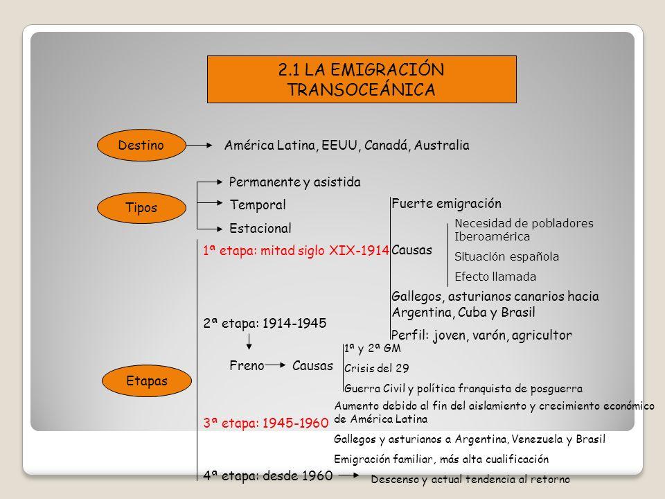 2.1 LA EMIGRACIÓN TRANSOCEÁNICA Destino