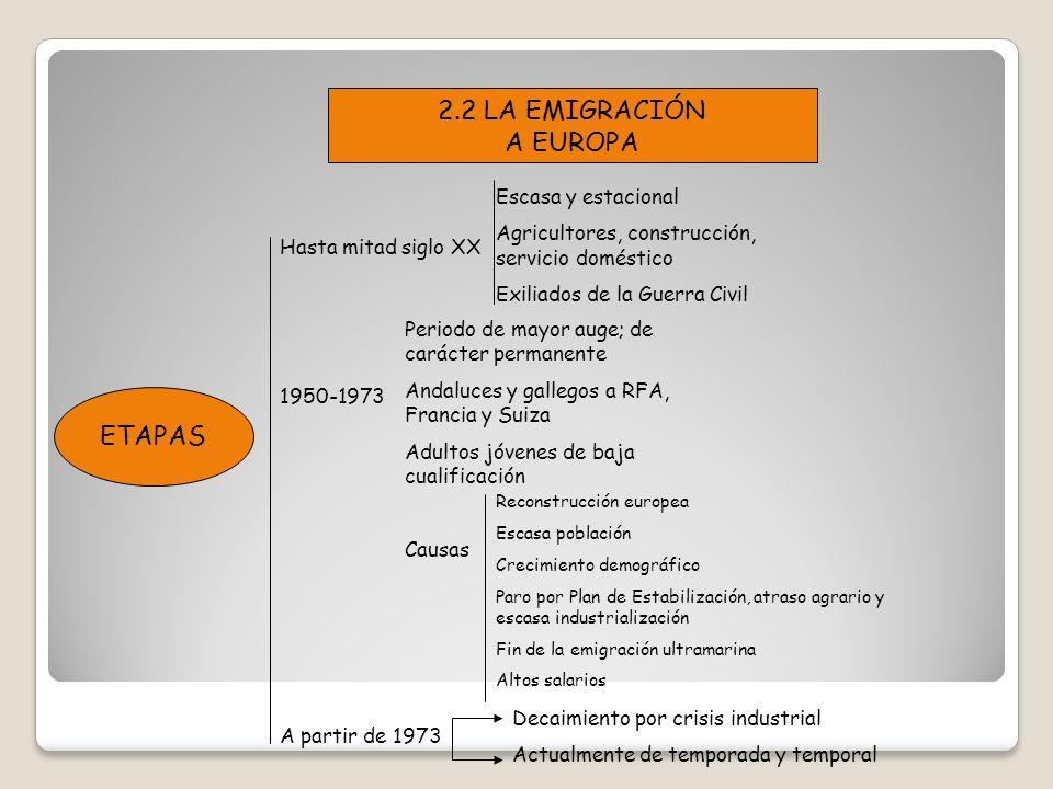 2.2 LA EMIGRACIÓN A EUROPA ETAPAS Escasa y estacional