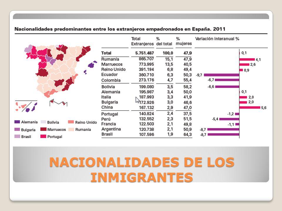 NACIONALIDADES DE LOS INMIGRANTES