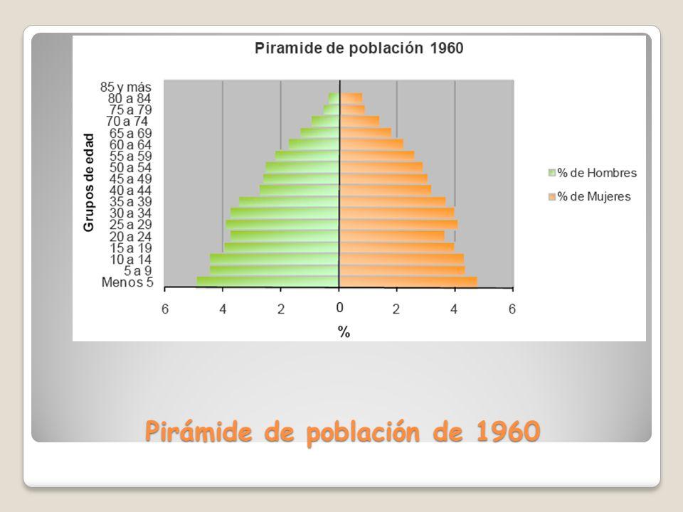 Pirámide de población de 1960