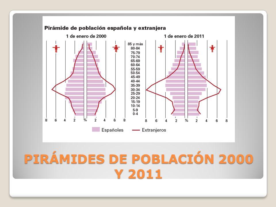 PIRÁMIDES DE POBLACIÓN 2000 Y 2011