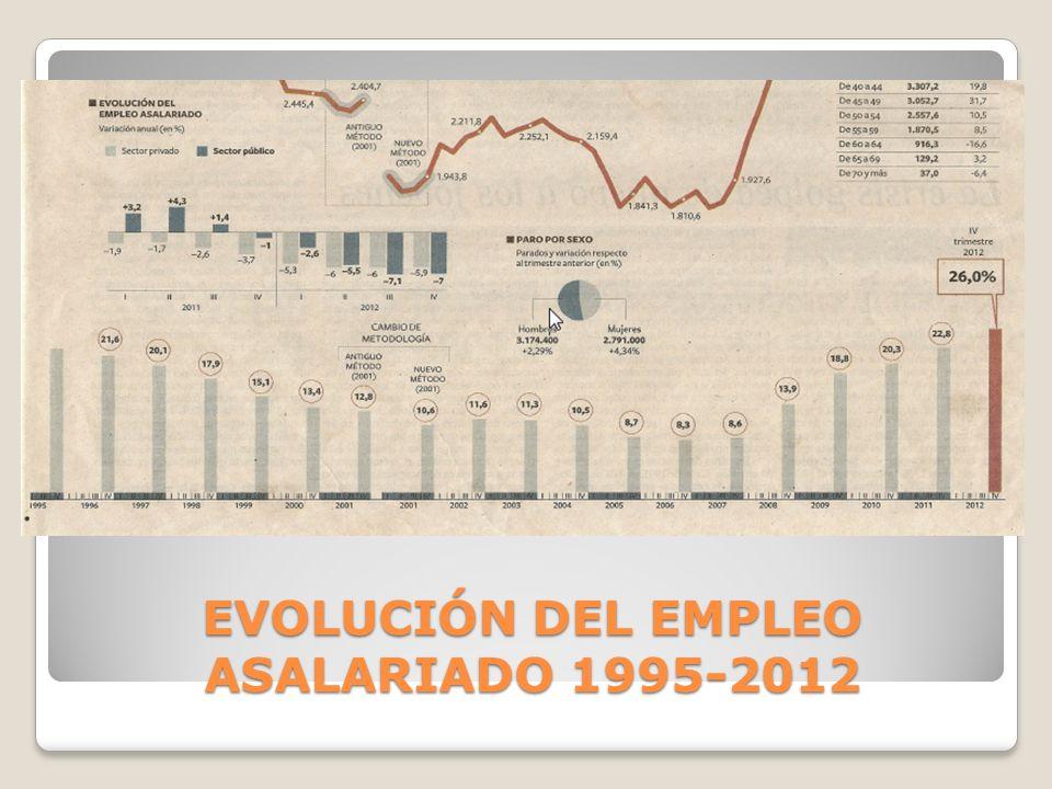 EVOLUCIÓN DEL EMPLEO ASALARIADO 1995-2012
