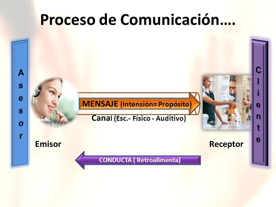 Proceso de Comunicación….