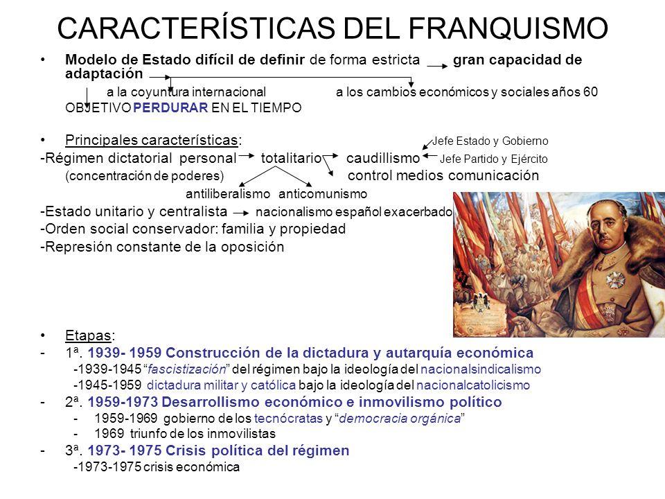 CARACTERÍSTICAS DEL FRANQUISMO