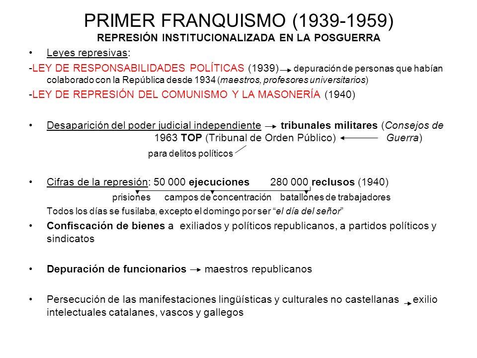 REPRESIÓN INSTITUCIONALIZADA EN LA POSGUERRA