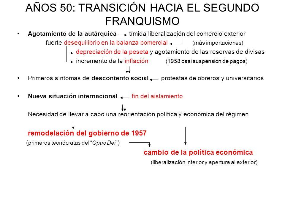 AÑOS 50: TRANSICIÓN HACIA EL SEGUNDO FRANQUISMO