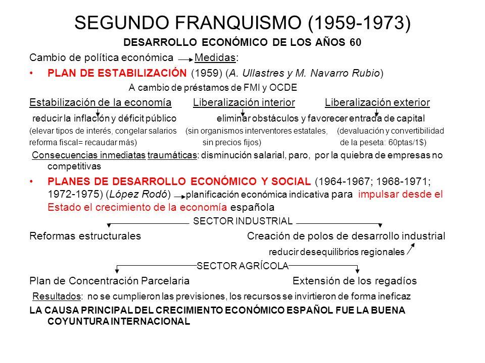 SEGUNDO FRANQUISMO (1959-1973)
