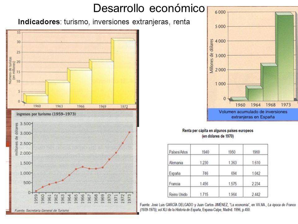 Desarrollo económico Indicadores: turismo, inversiones extranjeras, renta