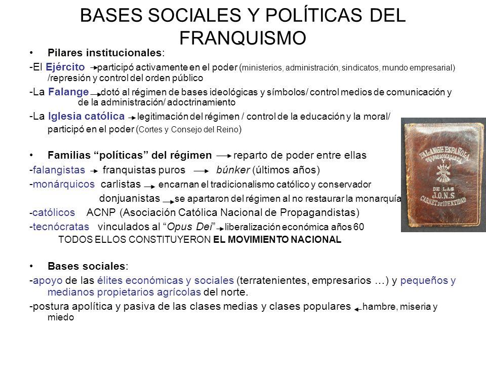 BASES SOCIALES Y POLÍTICAS DEL FRANQUISMO