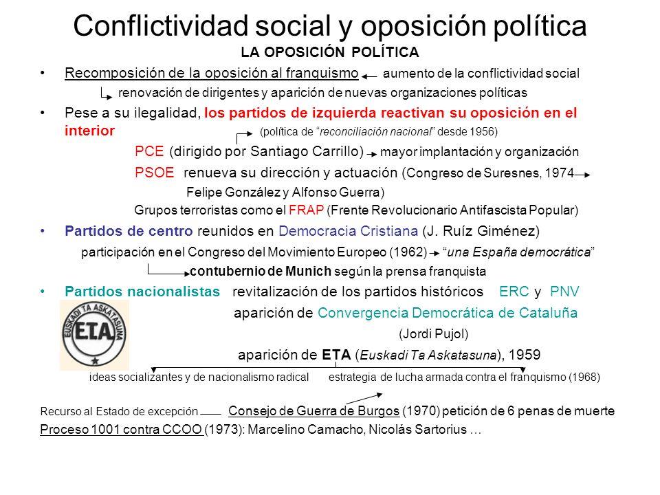 Conflictividad social y oposición política
