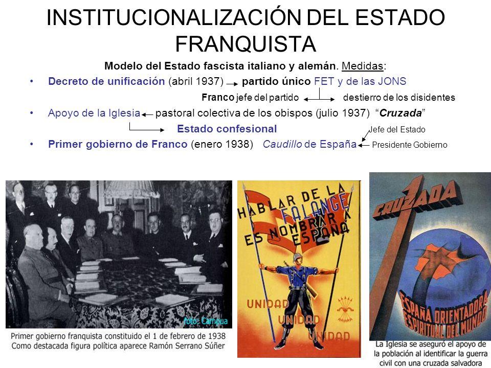 INSTITUCIONALIZACIÓN DEL ESTADO FRANQUISTA