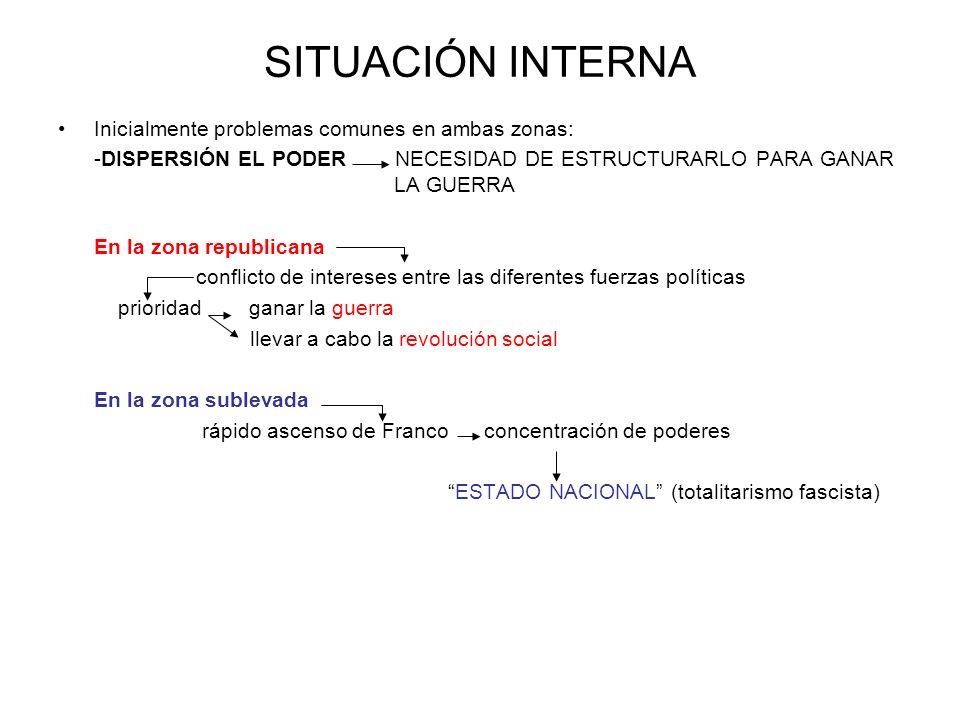 SITUACIÓN INTERNA Inicialmente problemas comunes en ambas zonas: