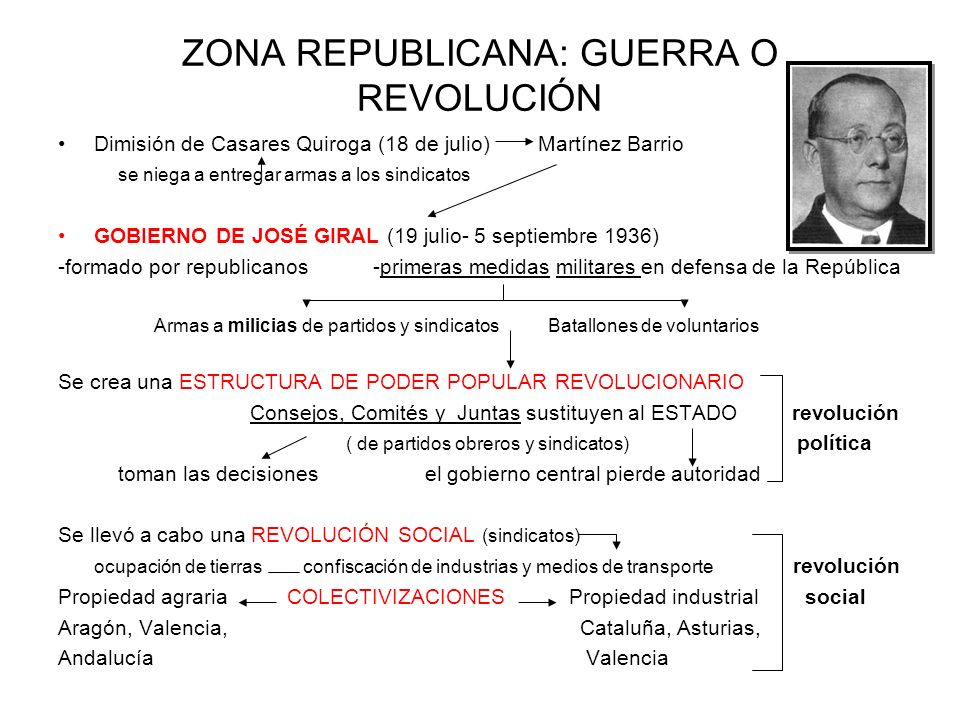 ZONA REPUBLICANA: GUERRA O REVOLUCIÓN