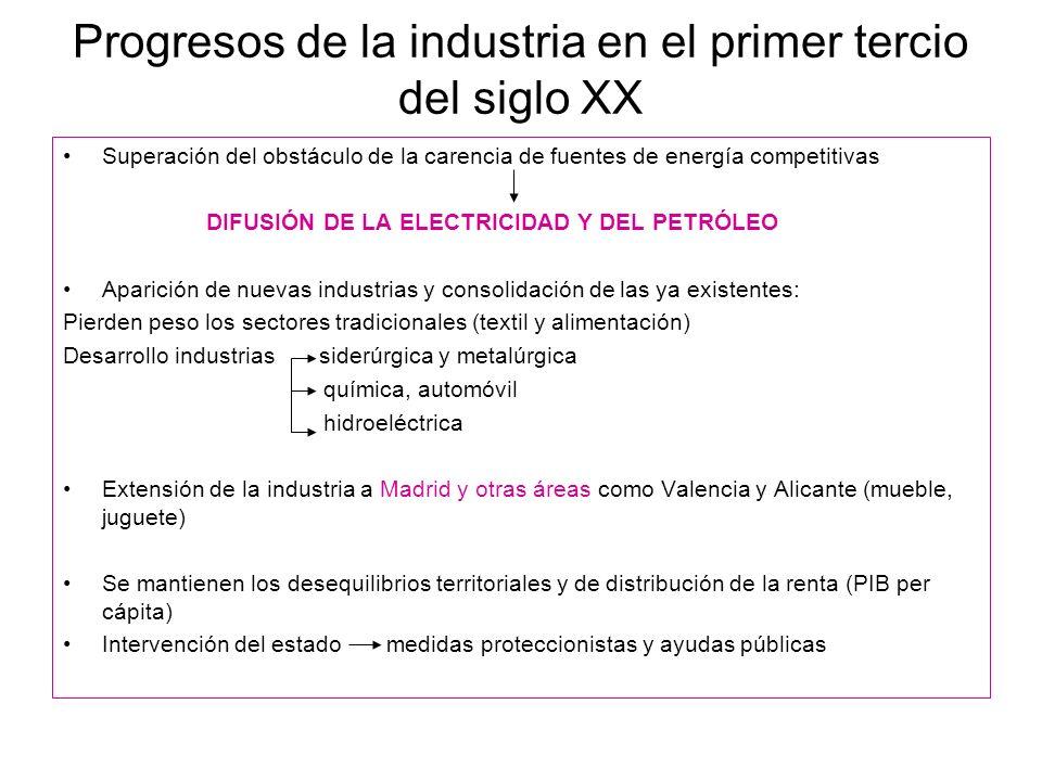 Progresos de la industria en el primer tercio del siglo XX