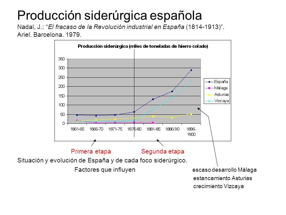 Producción siderúrgica española Nadal, J