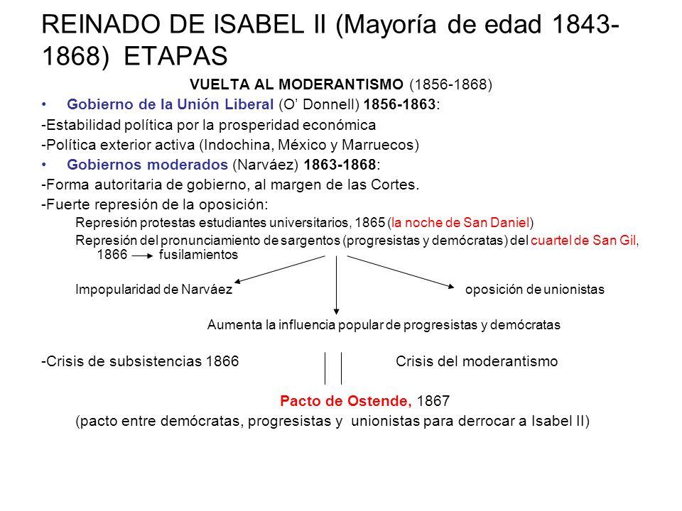 REINADO DE ISABEL II (Mayoría de edad 1843-1868) ETAPAS